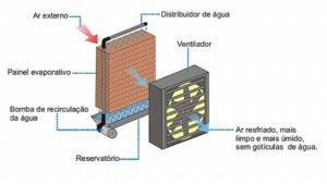 Qual a diferença de umidificador e climatizador